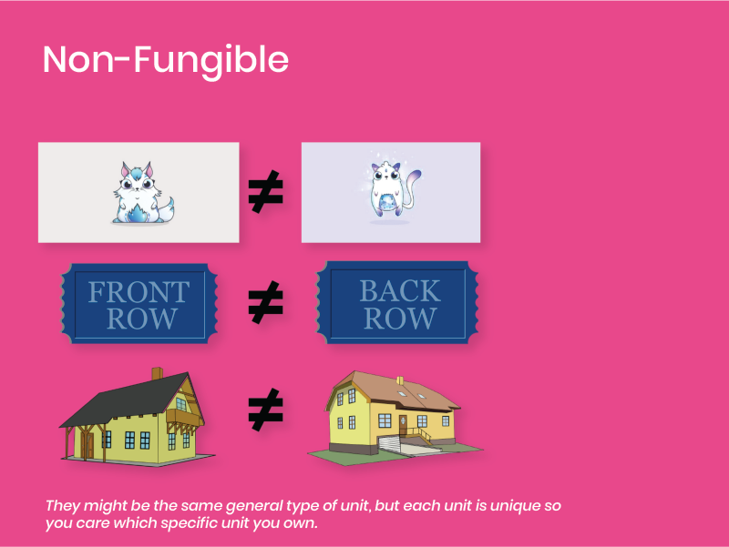 An image displaying None-Fungible assets such as front row vs back row tickets.